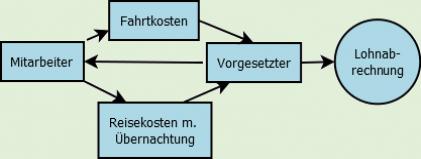 RKBenutzerverwaltung